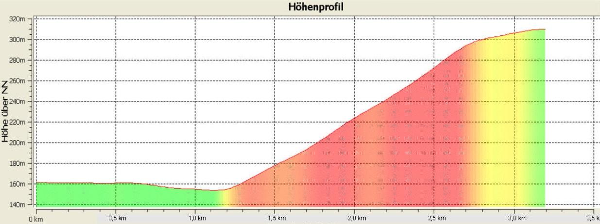 Berglauf Hoehenprofil 3.2 Km